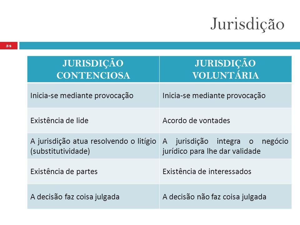Jurisdição 34 JURISDIÇÃO CONTENCIOSA JURISDIÇÃO VOLUNTÁRIA Inicia-se mediante provocação Existência de lideAcordo de vontades A jurisdição atua resolvendo o litígio (substitutividade) A jurisdição integra o negócio jurídico para lhe dar validade Existência de partesExistência de interessados A decisão faz coisa julgadaA decisão não faz coisa julgada