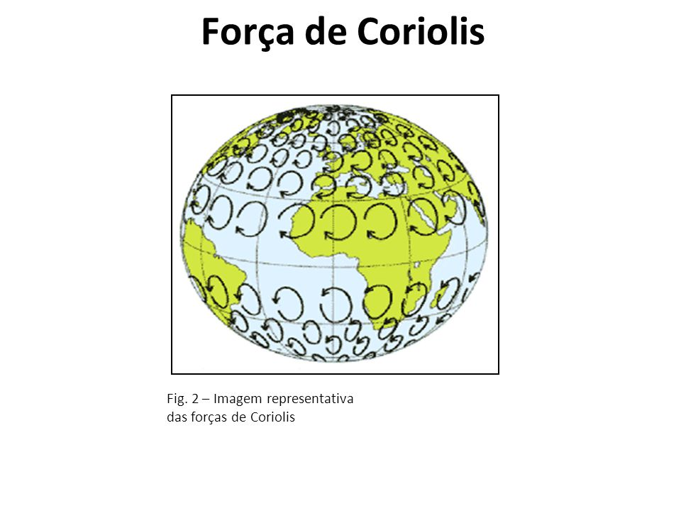 Fig. 2 – Imagem representativa das forças de Coriolis Força de Coriolis