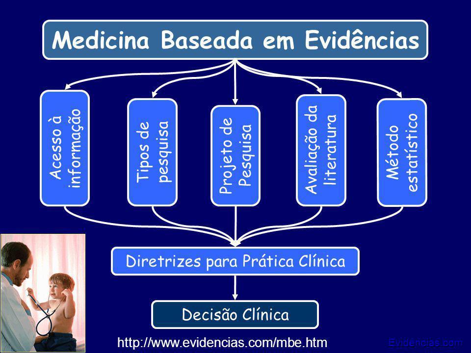 Evidências.com 10/25 Medicina Baseada em Evidências Tipos de pesquisa Método estatístico Acesso à informação Avaliação da literatura Projeto de Pesqui