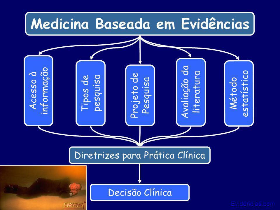 Evidências.com 11/25 Medicina Baseada em Evidências Tipos de pesquisa Método estatístico Acesso à informação Avaliação da literatura Projeto de Pesqui