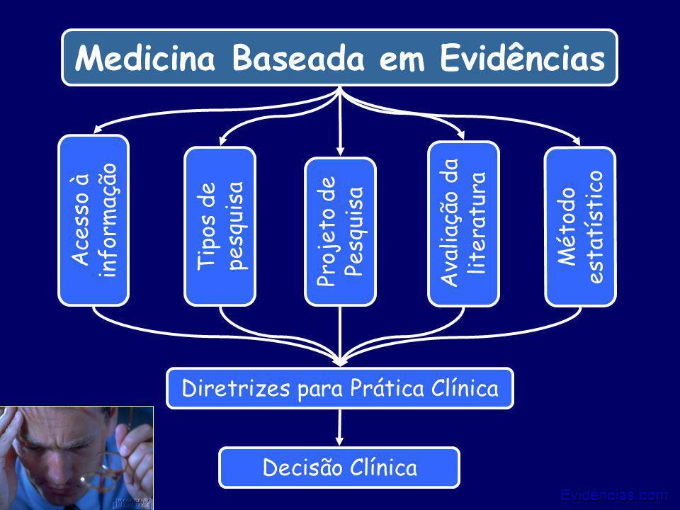 Evidências.com 12/25 Medicina Baseada em Evidências Tipos de pesquisa Método estatístico Acesso à informação Avaliação da literatura Projeto de Pesqui