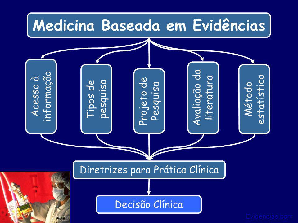 Evidências.com 13/25 Medicina Baseada em Evidências Tipos de pesquisa Método estatístico Acesso à informação Avaliação da literatura Projeto de Pesqui