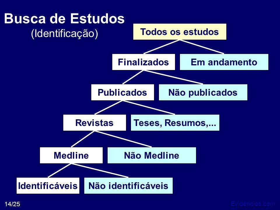 Evidências.com 14/25 Busca de Estudos (Identificação) IdentificáveisNão identificáveis Não Medline Teses, Resumos,... Não publicados Em andamento Medl
