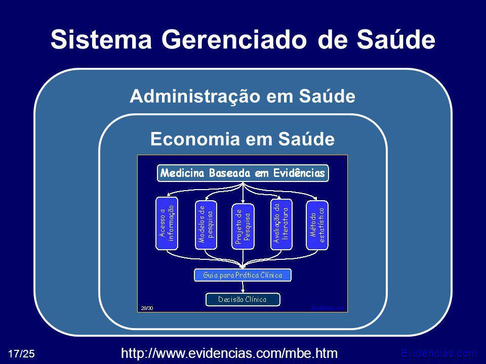 Evidências.com 17/25 Administração em Saúde Economia em Saúde Sistema Gerenciado de Saúde http://www.evidencias.com/mbe.htm