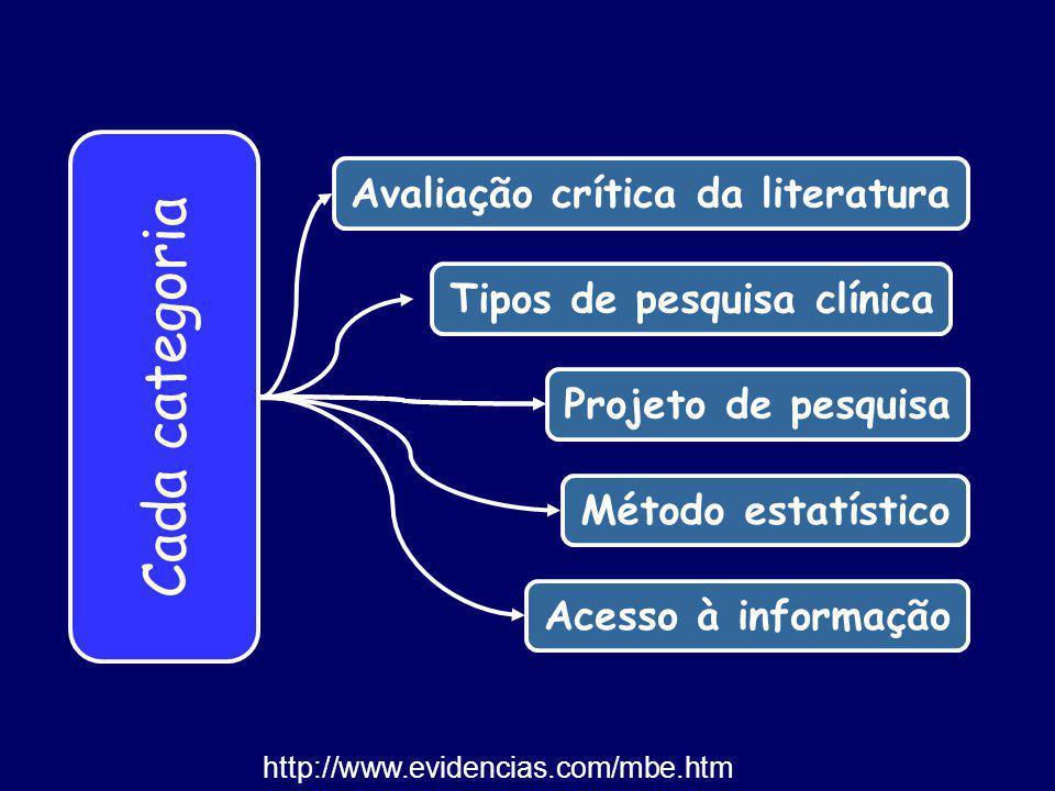 Cada categoria Acesso à informação Método estatístico Projeto de pesquisaTipos de pesquisa clínicaAvaliação crítica da literatura http://www.evidencia