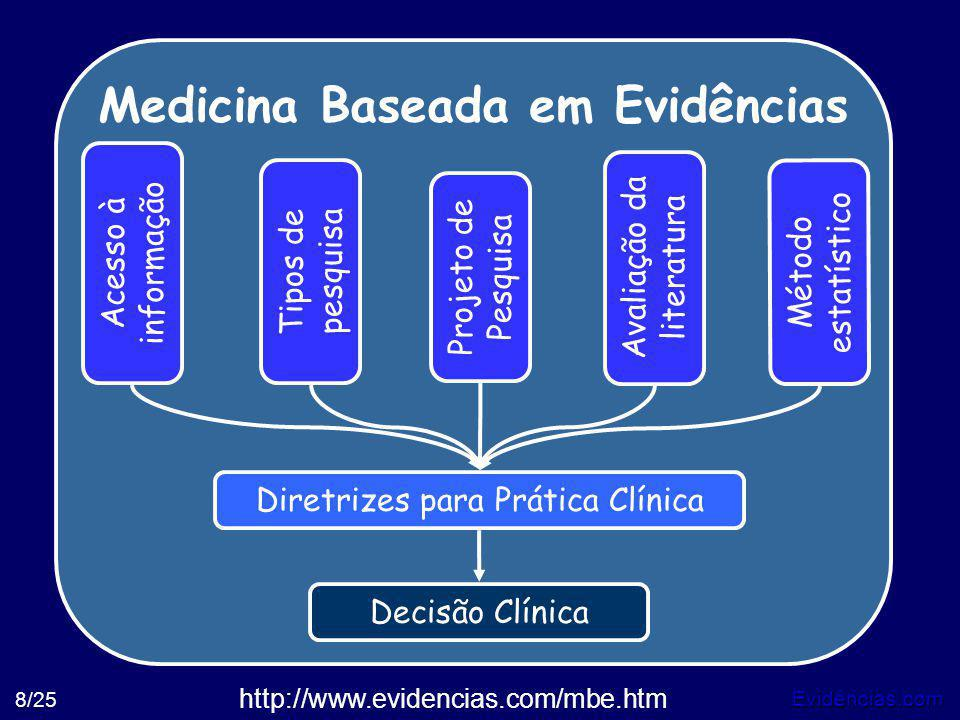 Evidências.com 8/25 Medicina Baseada em Evidências Tipos de pesquisa Método estatístico Acesso à informação Avaliação da literatura Projeto de Pesquis