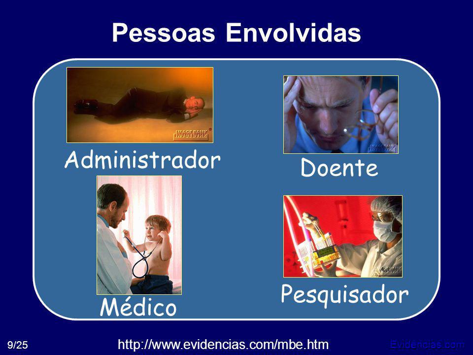 Evidências.com 9/25 Pessoas Envolvidas Pesquisador Doente Administrador Médico http://www.evidencias.com/mbe.htm