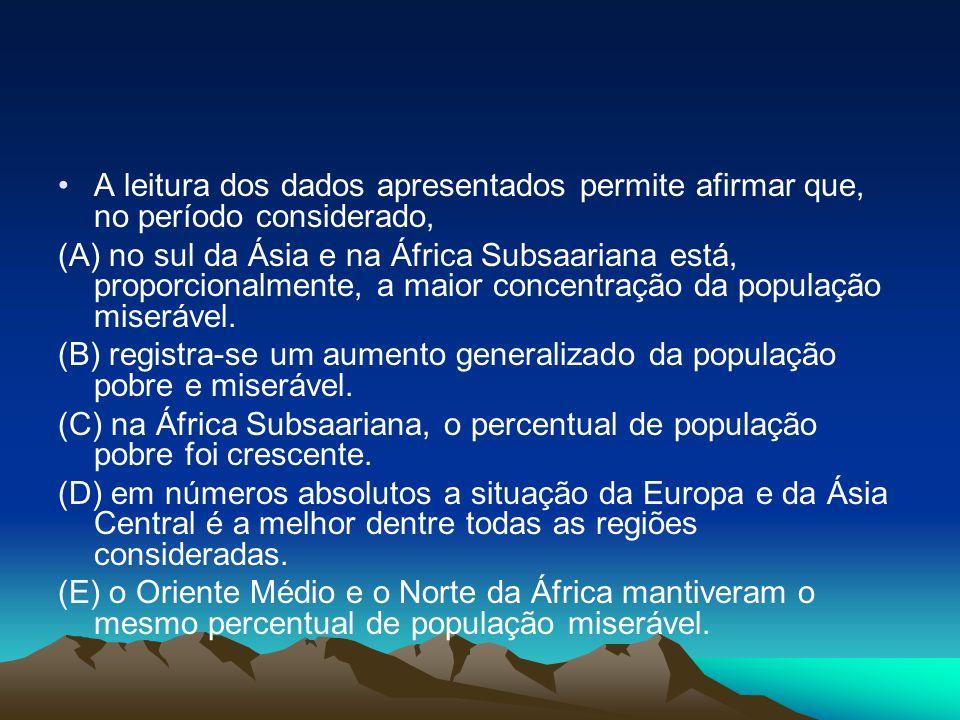•A leitura dos dados apresentados permite afirmar que, no período considerado, (A) no sul da Ásia e na África Subsaariana está, proporcionalmente, a m