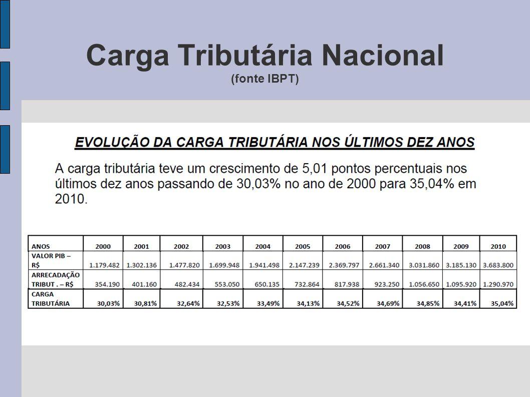 Carga Tributária Nacional (fonte IBPT)