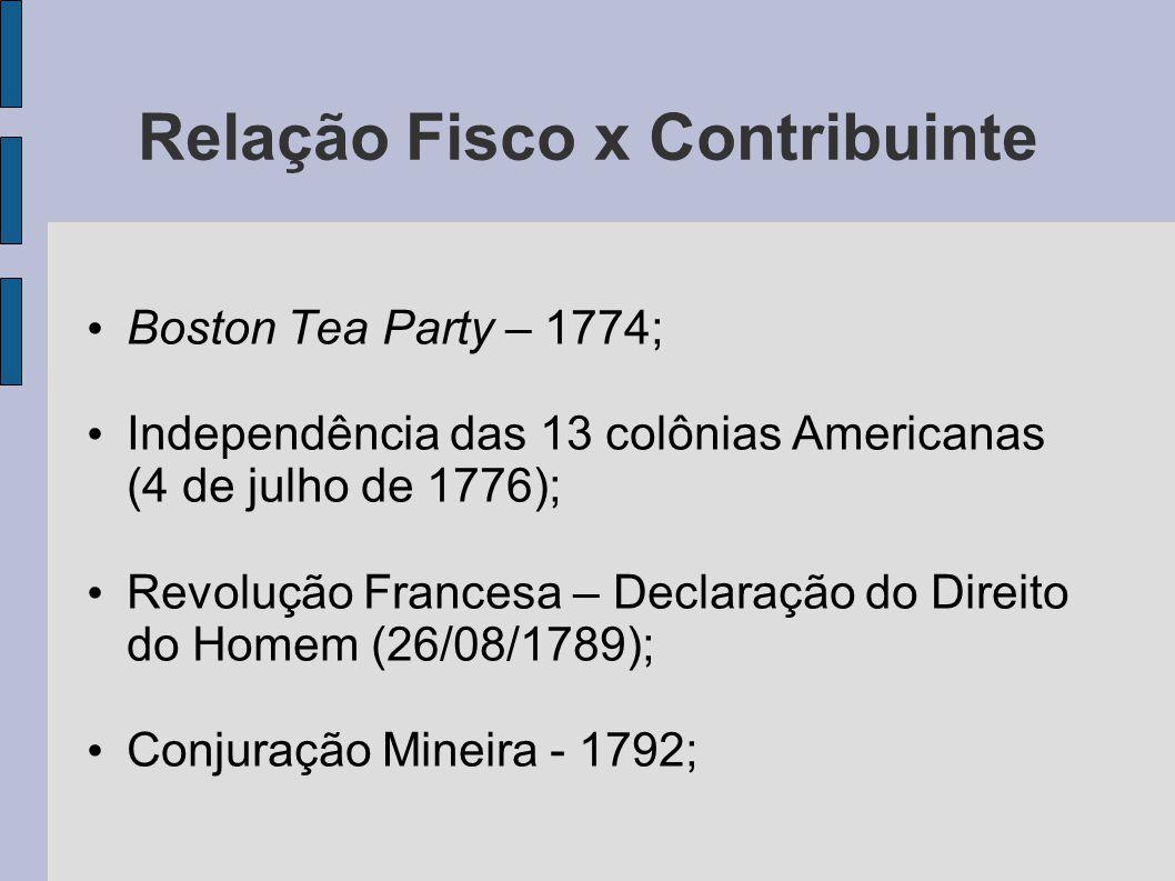 Relação Fisco x Contribuinte • Boston Tea Party – 1774; • Independência das 13 colônias Americanas (4 de julho de 1776); • Revolução Francesa – Declaração do Direito do Homem (26/08/1789); • Conjuração Mineira - 1792;