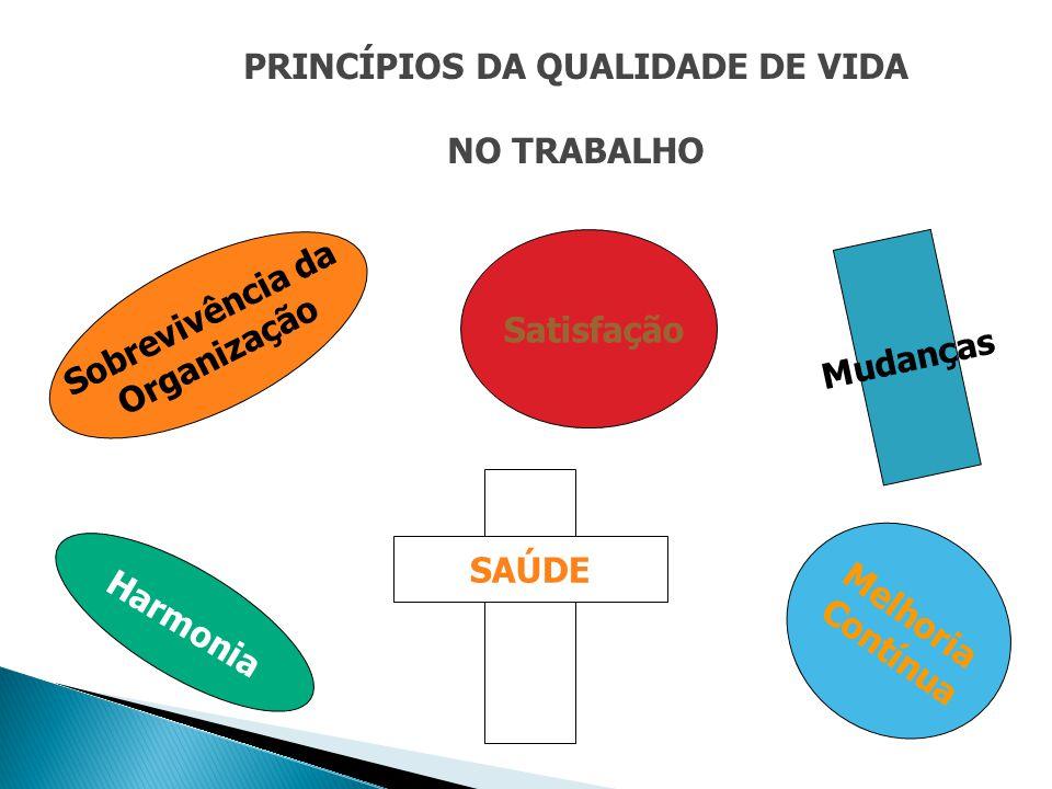 PRINCÍPIOS DA QUALIDADE DE VIDA NO TRABALHO Sobrevivência da Organização Satisfação Melhoria Contínua Harmonia Mudanças SAÚDE