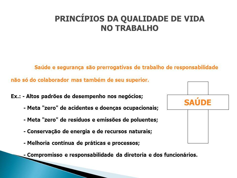 PRINCÍPIOS DA QUALIDADE DE VIDA NO TRABALHO Saúde e segurança são prerrogativas de trabalho de responsabilidade não só do colaborador mas também de se