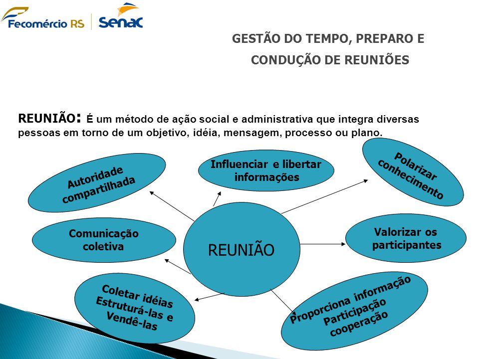 GESTÃO DO TEMPO, PREPARO E CONDUÇÃO DE REUNIÕES REUNIÃO : É um método de ação social e administrativa que integra diversas pessoas em torno de um obje