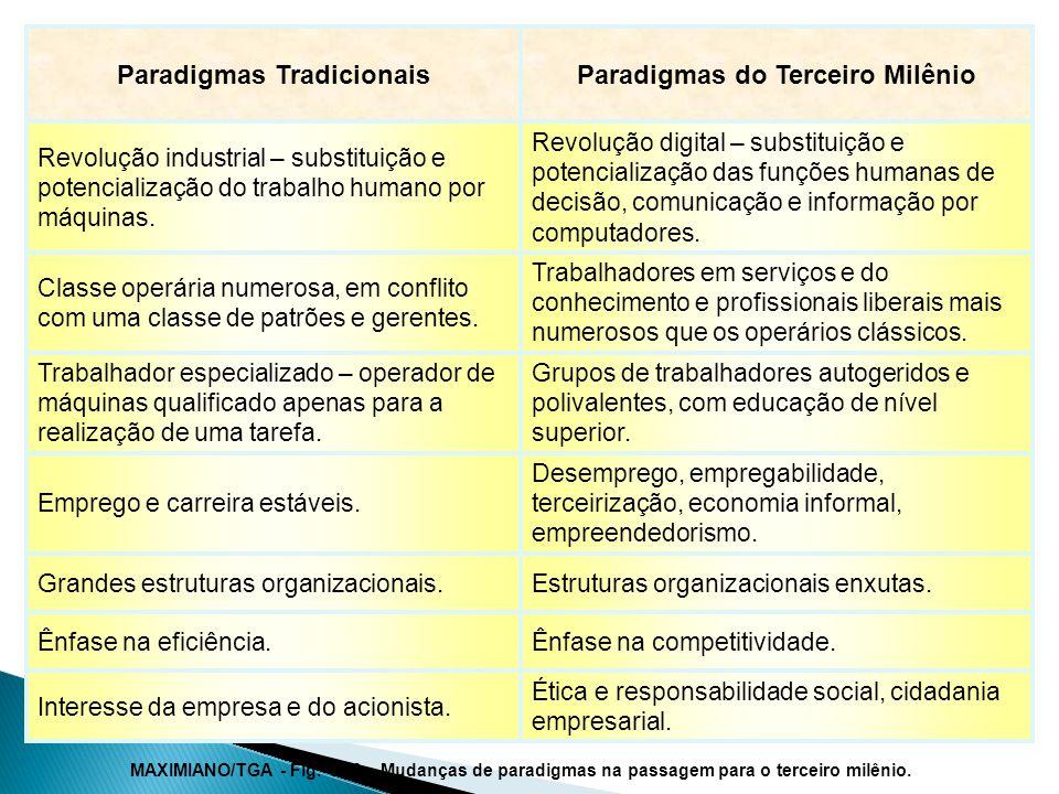 MAXIMIANO/TGA - Fig.1.10 – Mudanças de paradigmas na passagem para o terceiro milênio.