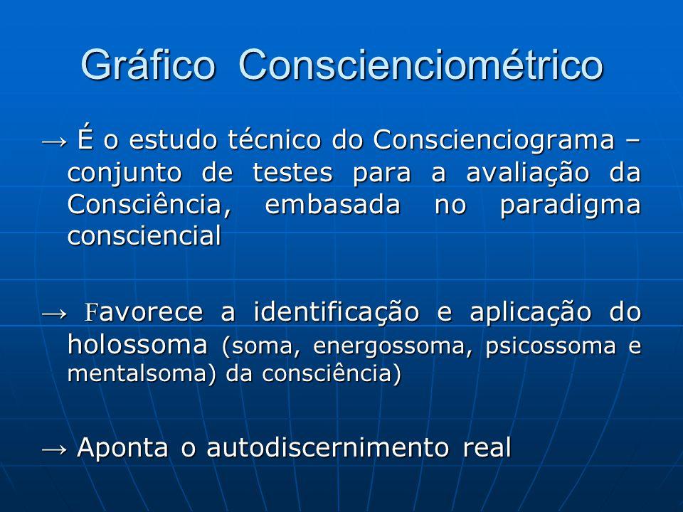 Gráfico Conscienciométrico → É o estudo técnico do Conscienciograma – conjunto de testes para a avaliação da Consciência, embasada no paradigma consci