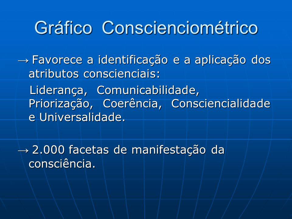 Gráfico Conscienciométrico → Favorece a identificação e a aplicação dos atributos conscienciais: Liderança, Comunicabilidade, Priorização, Coerência,