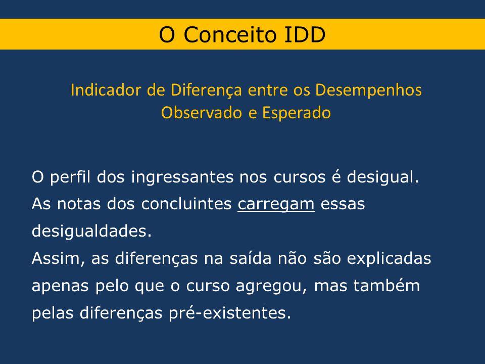 O Conceito IDD Indicador de Diferença entre os Desempenhos Observado e Esperado O perfil dos ingressantes nos cursos é desigual. As notas dos concluin