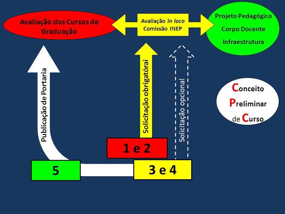 Avaliação dos Cursos de Graduação Projeto Pedagógico Corpo Docente Infraestrutura Avaliação in loco Comissão INEP C onceito P reliminar de C urso 1 e