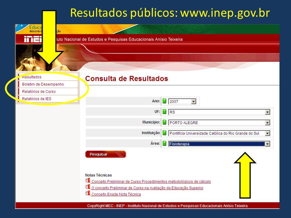 Resultados públicos: www.inep.gov.br