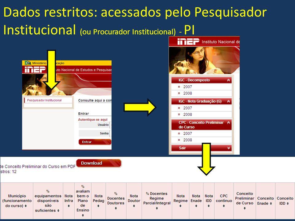 Dados restritos: acessados pelo Pesquisador Institucional (ou Procurador Institucional) - PI