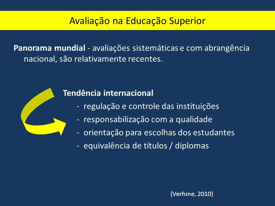 Panorama brasileiro -década de 70: pós-graduação – CAPES; -80: primeiras propostas / vinculadas à regulação; -90: Programa de Avaliação Institucional das Universidades Brasileiras / experiências e propostas de avaliação formativa -LDB/96: Exame Nacional de Cursos, Avaliação das Condições de Ensino, Avaliação de C.