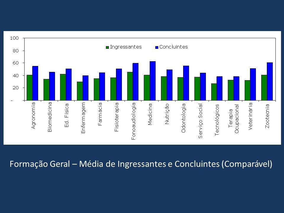 Formação Geral – Média de Ingressantes e Concluintes (Comparável)