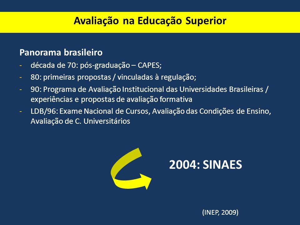 SINAES Sistema Nacional de Avaliação do Ensino Superior Lei n° 10.861 2004 Finalidades: - a melhoria da qualidade da educação superior -o aumento permanente da eficácia institucional e efetividade acadêmica e social