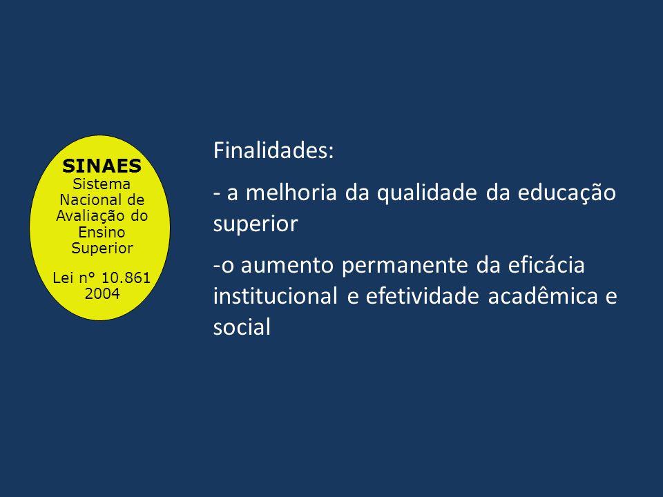 SINAES Sistema Nacional de Avaliação do Ensino Superior Lei n° 10.861 2004 Finalidades: - a melhoria da qualidade da educação superior -o aumento perm