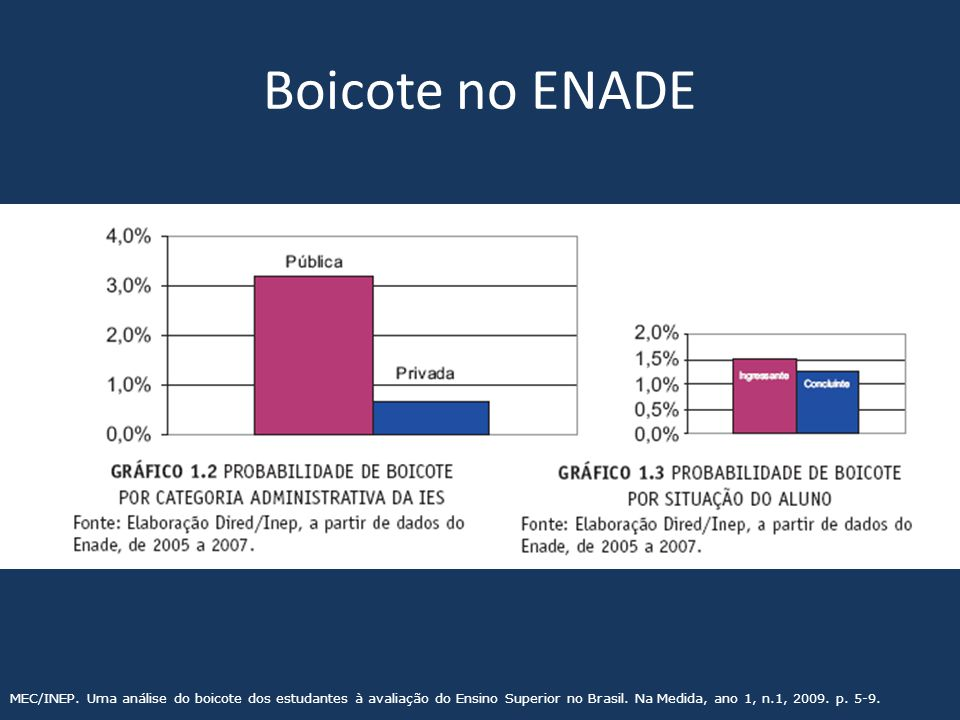 Boicote no ENADE MEC/INEP. Uma análise do boicote dos estudantes à avaliação do Ensino Superior no Brasil. Na Medida, ano 1, n.1, 2009. p. 5-9.