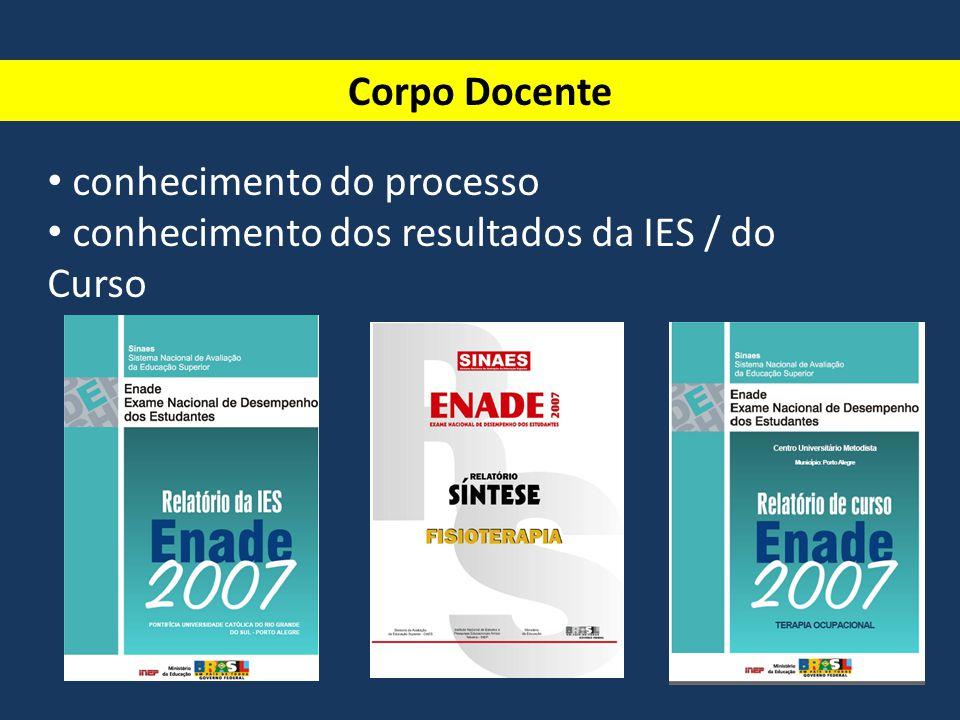 Corpo Docente • conhecimento do processo • conhecimento dos resultados da IES / do Curso