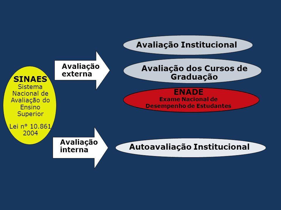 Avaliação Institucional SINAES Sistema Nacional de Avaliação do Ensino Superior Lei n° 10.861 2004 Avaliação dos Cursos de Graduação Avaliação externa