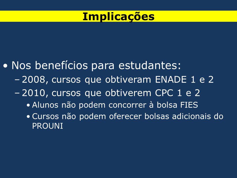 Implicações •Nos benefícios para estudantes: –2008, cursos que obtiveram ENADE 1 e 2 –2010, cursos que obtiverem CPC 1 e 2 •Alunos não podem concorrer