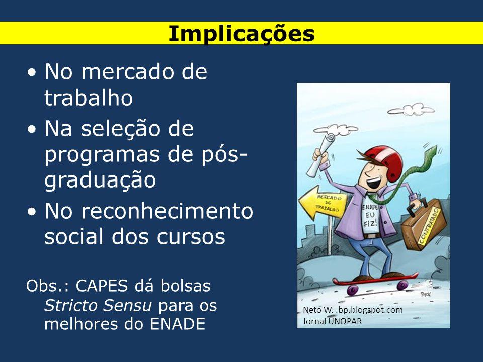 •No mercado de trabalho •Na seleção de programas de pós- graduação •No reconhecimento social dos cursos Obs.: CAPES dá bolsas Stricto Sensu para os me