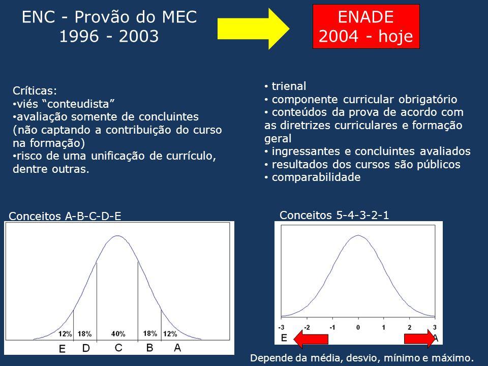 """ENC - Provão do MEC 1996 - 2003 ENADE 2004 - hoje Depende da média, desvio, mínimo e máximo. Críticas: • viés """"conteudista"""" • avaliação somente de con"""