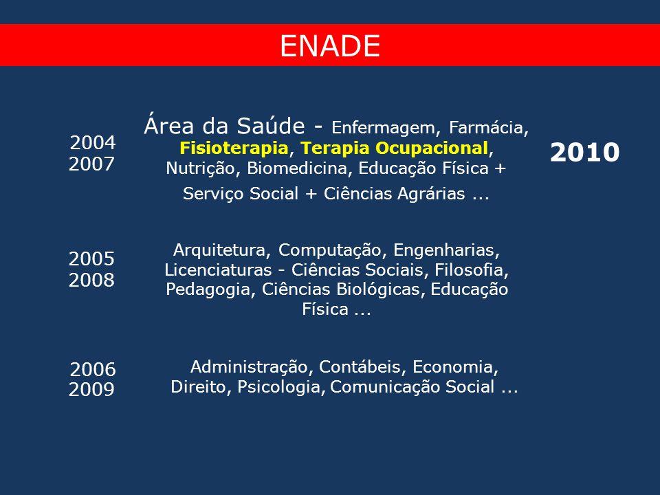 ENADE 2004 2007 Área da Saúde - Enfermagem, Farmácia, Fisioterapia, Terapia Ocupacional, Nutrição, Biomedicina, Educação Física + Serviço Social + Ciê