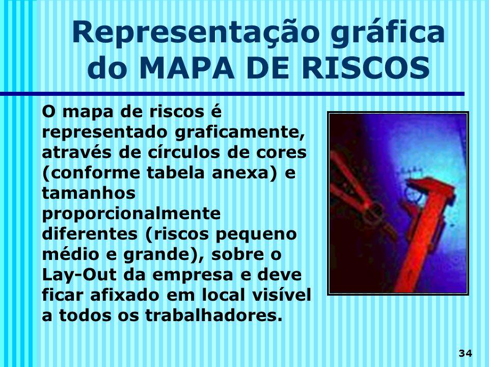 34 Representação gráfica do MAPA DE RISCOS O mapa de riscos é representado graficamente, através de círculos de cores (conforme tabela anexa) e tamanh