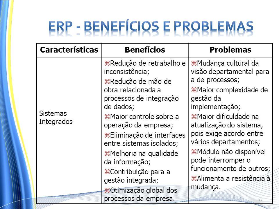 CaracterísticasBenefíciosProblemas Sistemas Integrados zRedução de retrabalho e inconsistência; zRedução de mão de obra relacionada a processos de int