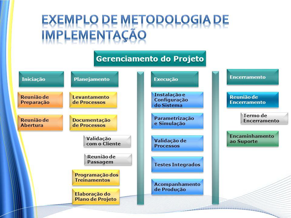 Reunião de Preparação Reunião de Preparação Reunião de Abertura Reunião de Abertura Levantamento de Processos Levantamento de Processos Iniciação Planejamento Execução Encerramento Reunião de Encerramento Reunião de Encerramento Encaminhamento ao Suporte Encaminhamento ao Suporte Gerenciamento do Projeto Instalação e Configuração do Sistema Instalação e Configuração do Sistema Parametrização e Simulação Parametrização e Simulação Validação de Processos Validação de Processos Testes Integrados Documentação de Processos Documentação de Processos Programação dos Treinamentos Programação dos Treinamentos Elaboração do Plano de Projeto Elaboração do Plano de Projeto Validação com o Cliente Validação com o Cliente Acompanhamento de Produção Acompanhamento de Produção Termo de Encerramento Termo de Encerramento Reunião de Passagem Reunião de Passagem