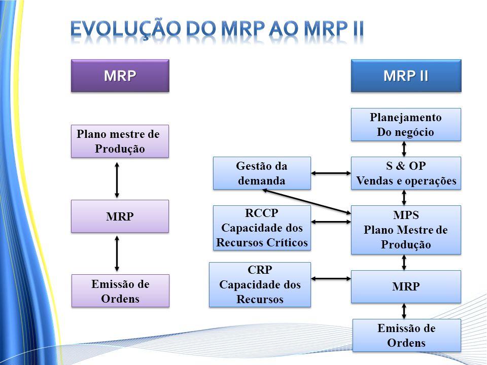 MRPMRP MRP II MRP Emissão de Ordens Emissão de Ordens MRP MPS Plano Mestre de Produção MPS Plano Mestre de Produção S & OP Vendas e operações S & OP Vendas e operações Planejamento Do negócio Planejamento Do negócio CRP Capacidade dos Recursos CRP Capacidade dos Recursos RCCP Capacidade dos Recursos Críticos RCCP Capacidade dos Recursos Críticos Gestão da demanda Gestão da demanda Plano mestre de Produção Plano mestre de Produção Emissão de Ordens Emissão de Ordens