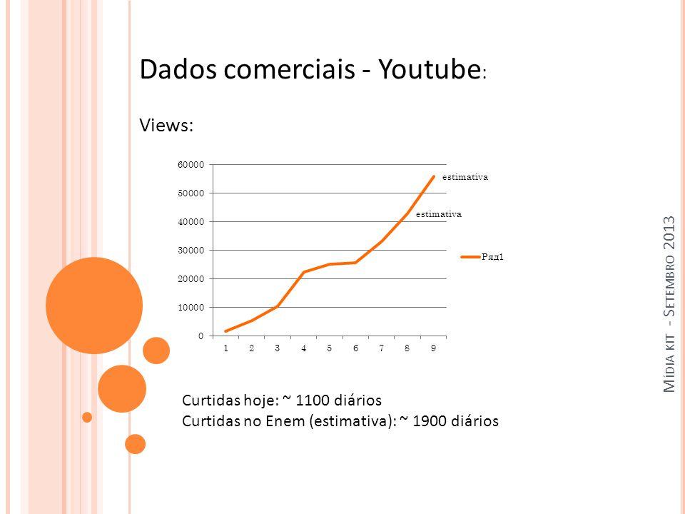 M ÍDIA KIT - S ETEMBRO 2013 Dados comerciais - Youtube : Views: Curtidas hoje: ~ 1100 diários Curtidas no Enem (estimativa): ~ 1900 diários