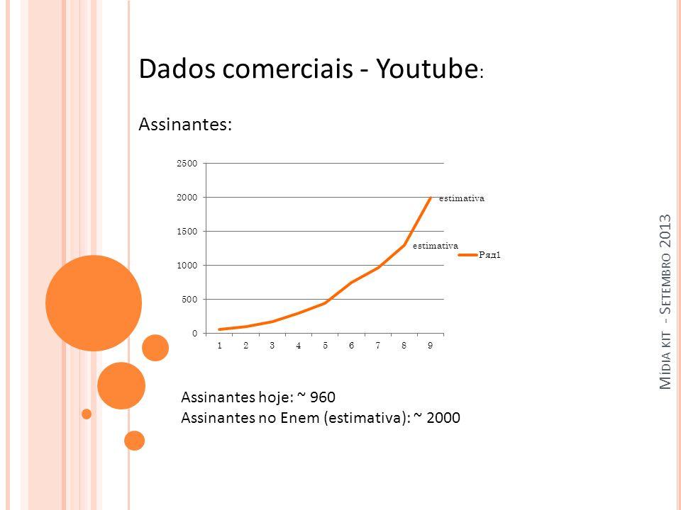 M ÍDIA KIT - S ETEMBRO 2013 Dados comerciais - Youtube : Assinantes: Assinantes hoje: ~ 960 Assinantes no Enem (estimativa): ~ 2000