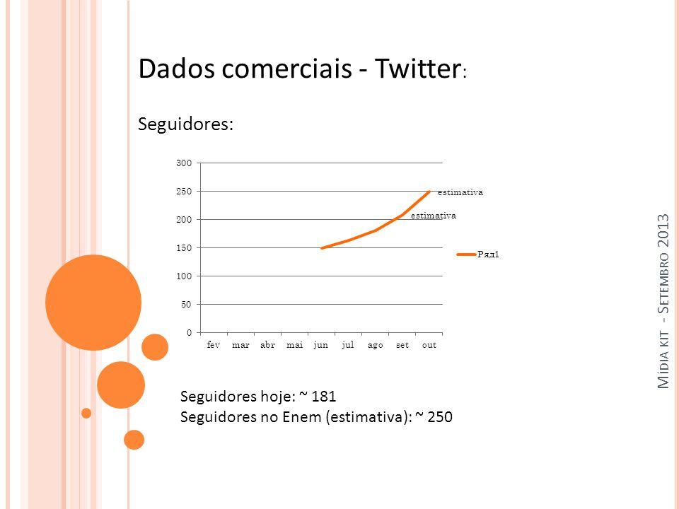 M ÍDIA KIT - S ETEMBRO 2013 Dados comerciais - Twitter : Seguidores: Seguidores hoje: ~ 181 Seguidores no Enem (estimativa): ~ 250