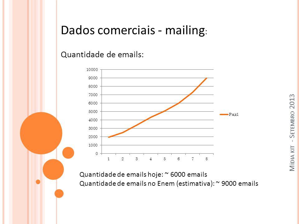 M ÍDIA KIT - S ETEMBRO 2013 Dados comerciais - mailing : Quantidade de emails: Quantidade de emails hoje: ~ 6000 emails Quantidade de emails no Enem (estimativa): ~ 9000 emails