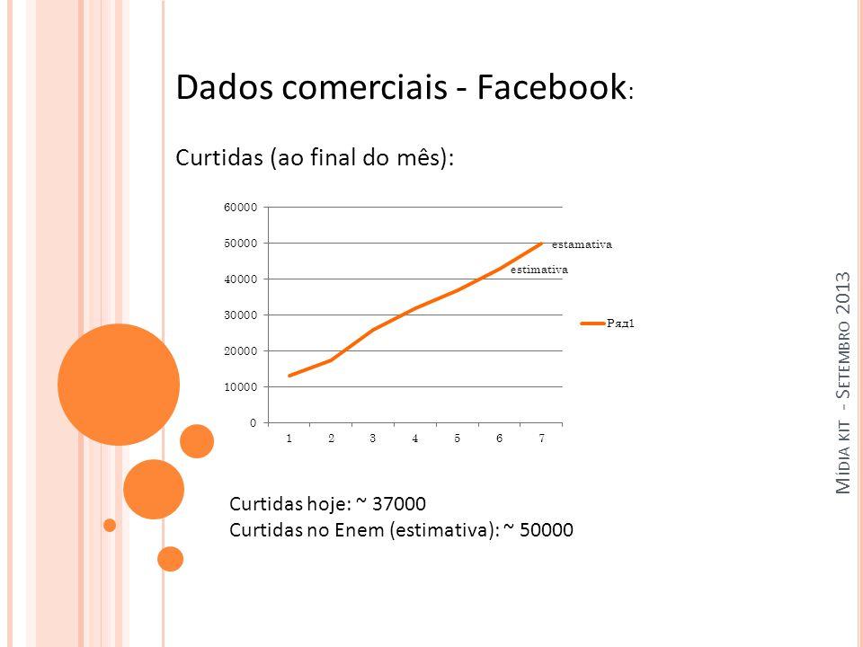 M ÍDIA KIT - S ETEMBRO 2013 Dados comerciais - Facebook : Curtidas (ao final do mês): Curtidas hoje: ~ 37000 Curtidas no Enem (estimativa): ~ 50000