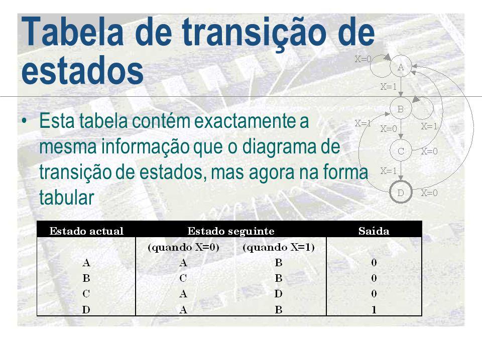 Tabela de transição de estados •Esta tabela contém exactamente a mesma informação que o diagrama de transição de estados, mas agora na forma tabular