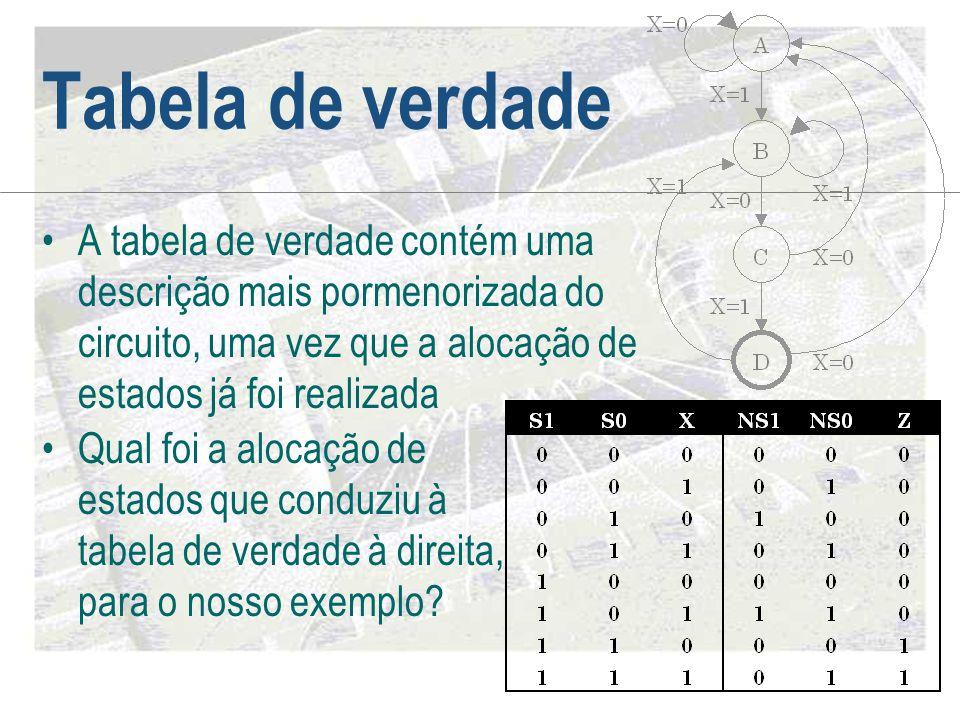 Tabela de verdade •A tabela de verdade contém uma descrição mais pormenorizada do circuito, uma vez que a alocação de estados já foi realizada •Qual f