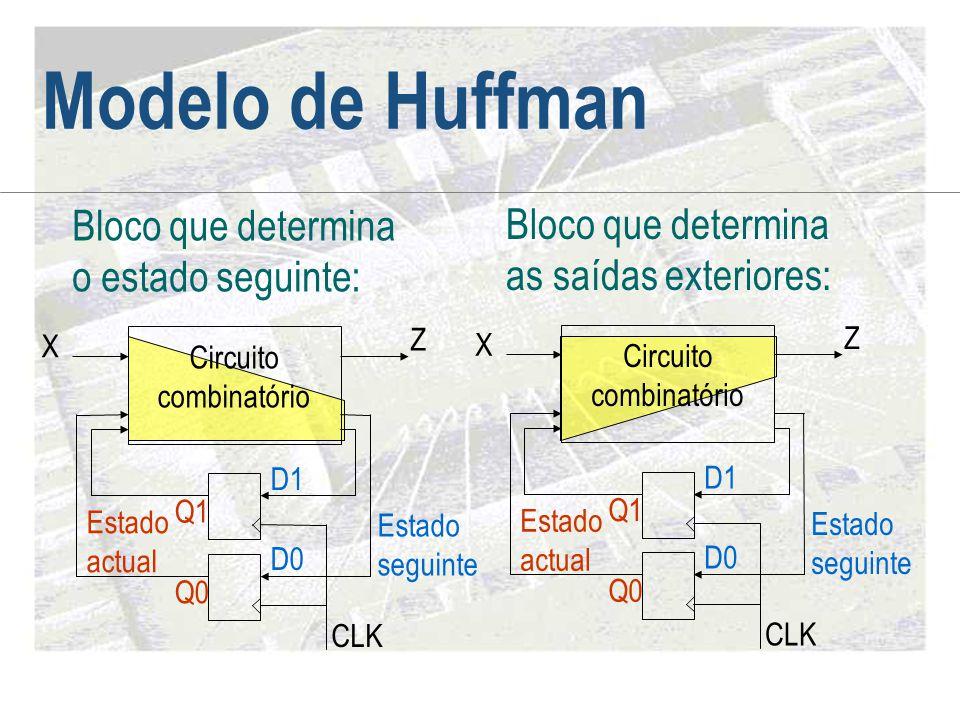 Modelo de Huffman CLK X Z D1 D0 Q1 Q0 Circuito combinatório Estado actual Estado seguinte Bloco que determina o estado seguinte: CLK X Z D1 D0 Q1 Q0 C