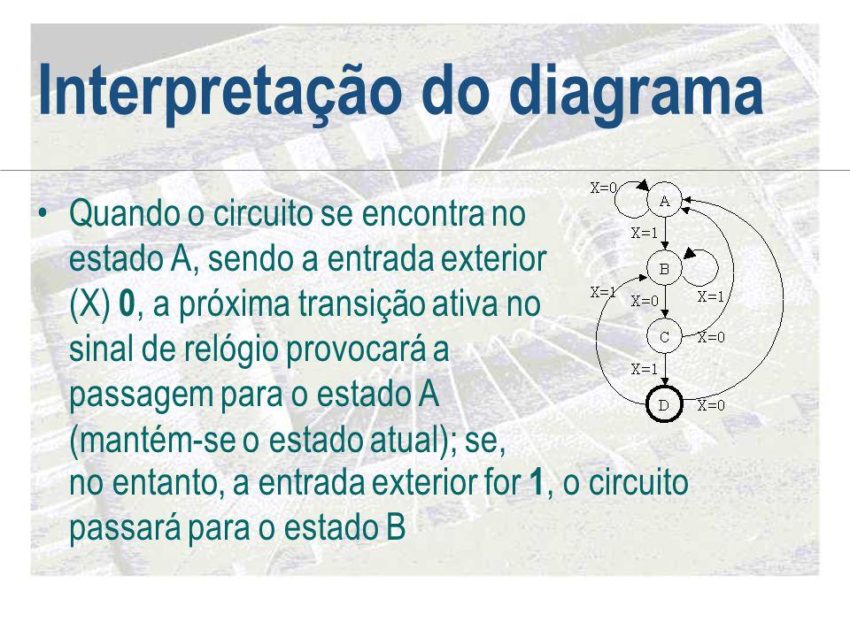 Interpretação do diagrama •Quando o circuito se encontra no estado A, sendo a entrada exterior (X) 0, a próxima transição ativa no sinal de relógio pr