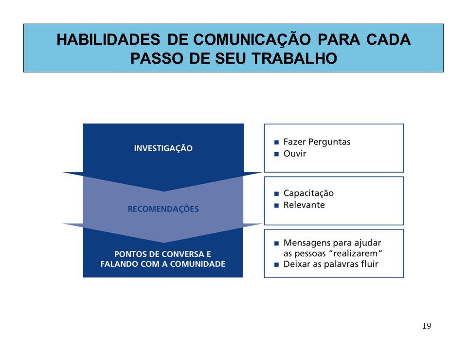 HABILIDADES DE COMUNICAÇÃO PARA CADA PASSO DE SEU TRABALHO 19