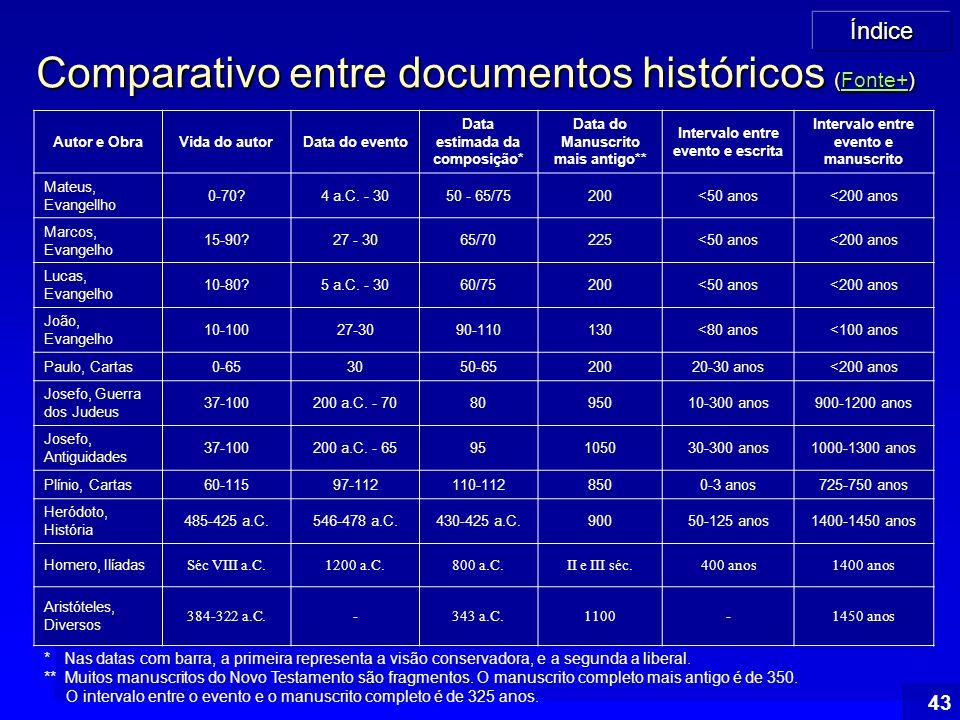 Índice 43 Comparativo entre documentos históricos (Fonte+) Fonte+ Autor e ObraVida do autorData do evento Data estimada da composição* Data do Manuscr